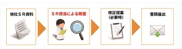 こだわり5:書類作成サービス