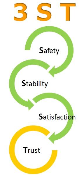 """3ST""Safety(安全),Stability(安定),Satisfaction(安心),Trust(信頼)"