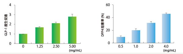 血糖値上昇抑制作用(メカニズム)