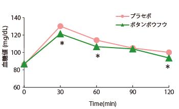 血糖値上昇抑制作用(臨床試験) グラフ