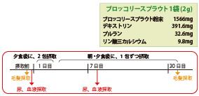 ブロッコリースプラウトの解毒効果(臨床試験)