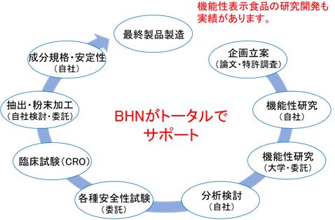 機能性表示食品はBHNがトータルでサポート