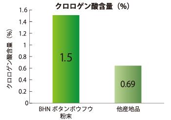 クロロゲン酸量は、他産地品と比較すると約2倍以上