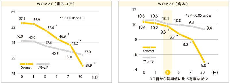 卵殻膜粉末(Ovomet-HD™)関節への効果(ヒト臨床試験)