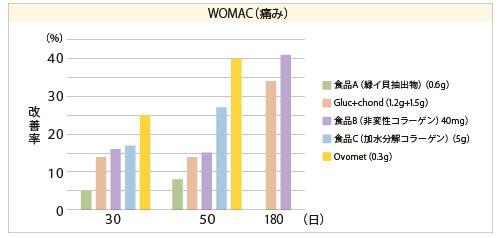 Ovometと他の食品素材との痛みに関するWOMACスコアの比較