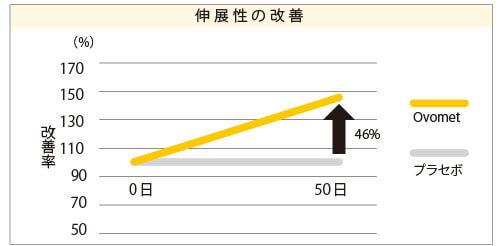 Ovomet摂取群とプラセボ群の50日目の改善率を比較したところ、Ovomet摂取により46%アキレス腱の伸展性が増しました。