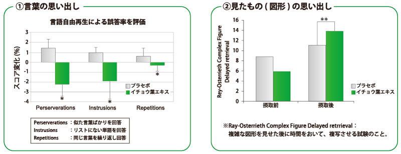 記憶力の改善効果(臨床試験)