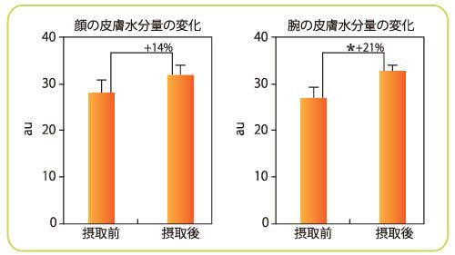 肌のうるおい効果(臨床試験)のグラフ
