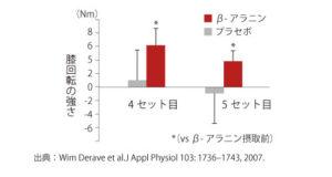 抗疲労効果(スポーツパフォーマンス向上) スプリンターの選手のグラフ