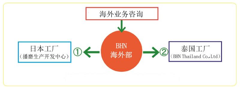 BHN 海外部