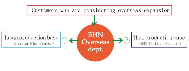 BHN overseas dept.